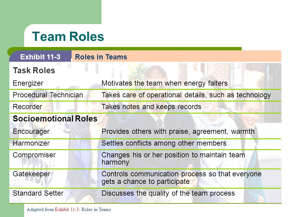 Team Roles Task Roles Socioemotional Roles Exhibit 11-3 Roles in Teams