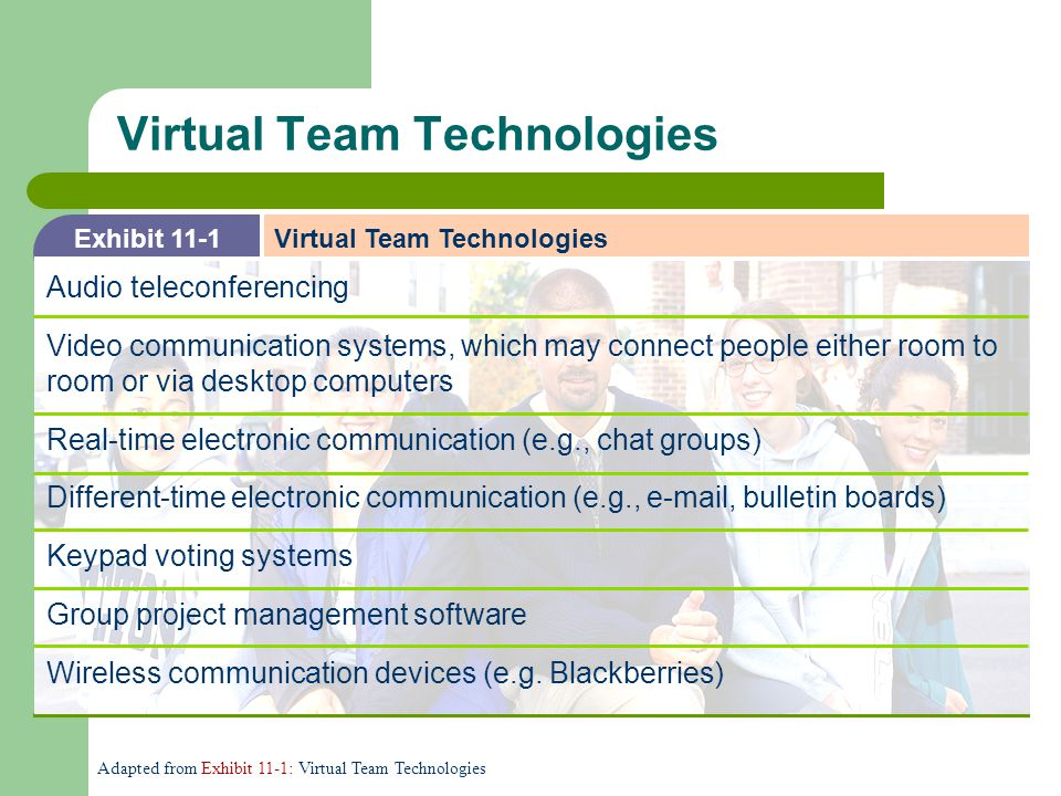 Virtual Team Technologies