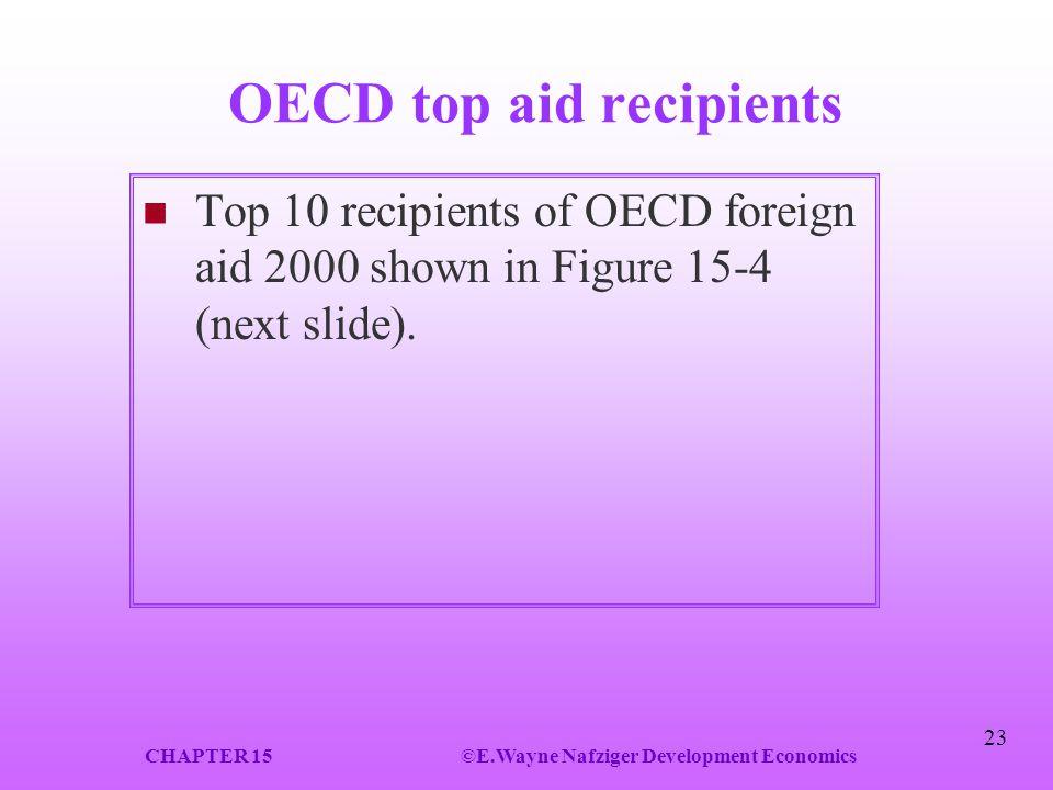 OECD top aid recipients