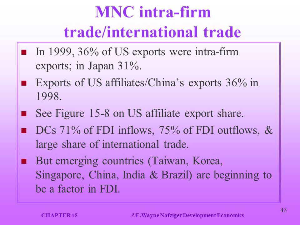 MNC intra-firm trade/international trade