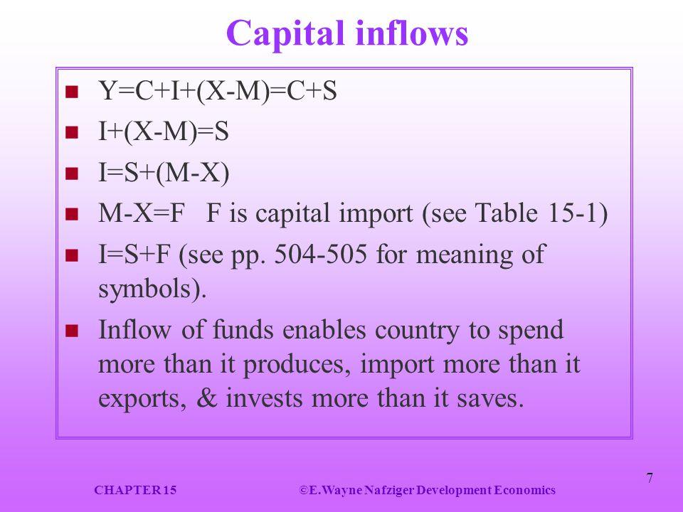 CHAPTER 15 ©E.Wayne Nafziger Development Economics