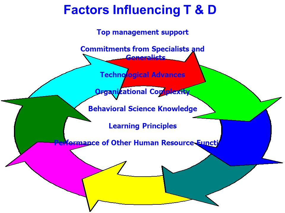 Factors Influencing T & D