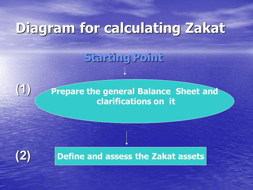 Diagram for calculating Zakat