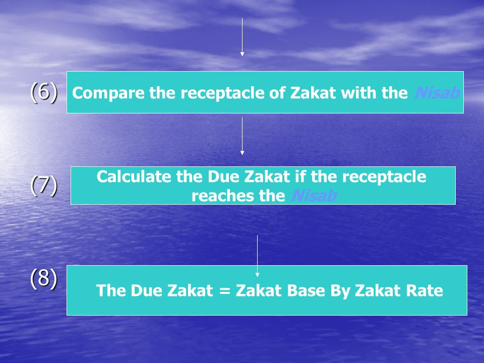 (6) (7) (8) Compare the receptacle of Zakat with the Nisab