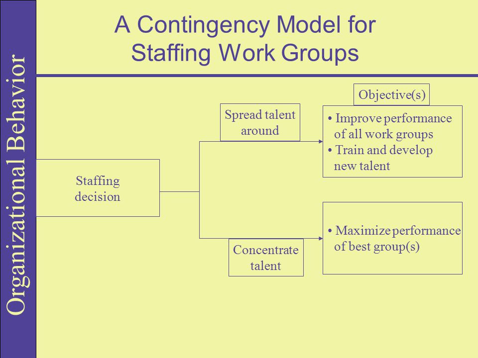 A Contingency Model for Staffing Work Groups