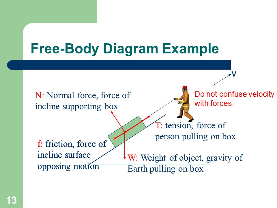 Free-Body Diagram Example