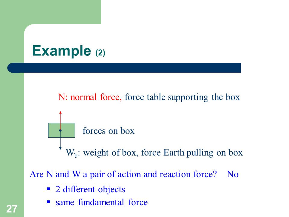 Example (2) N: normal force, force table supporting the box