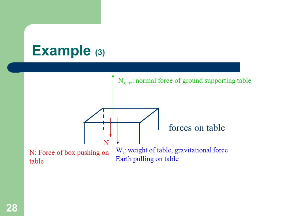 Example (3) forces on table