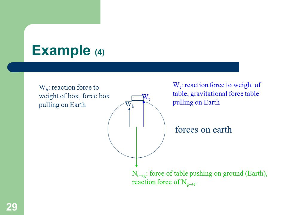 Example (4) forces on earth