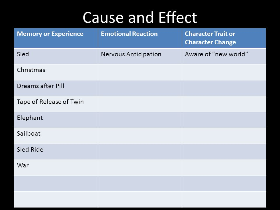 Cause and Effect Memory or Experience Emotional Reaction