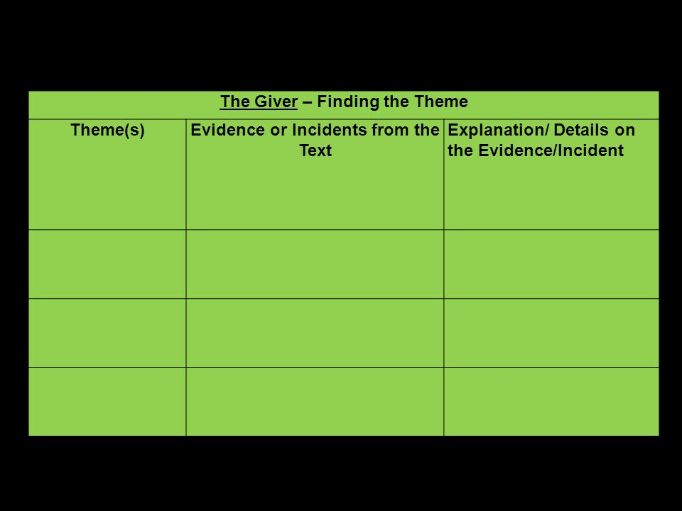 The Giver – Finding the Theme Evidence or Incidents from the Text
