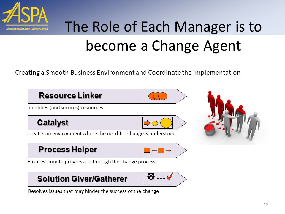 The Role of Each Manager is to become a Change Agent