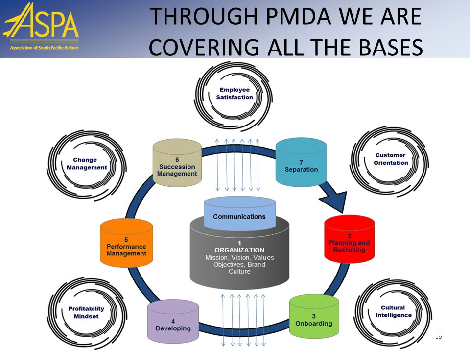 THROUGH PMDA WE ARE COVERING ALL THE BASES