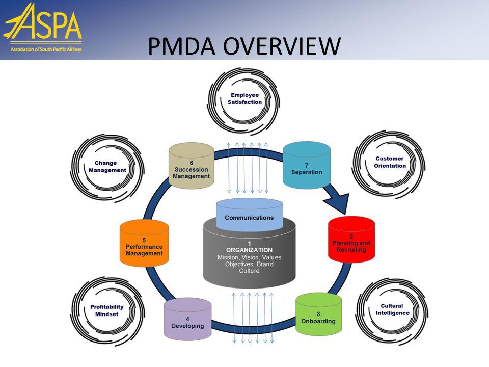PMDA OVERVIEW