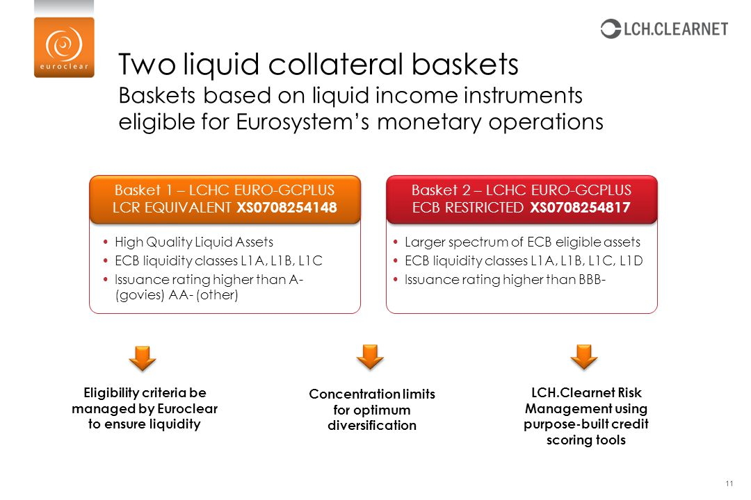 Eligibility criteria be managed by Euroclear to ensure liquidity