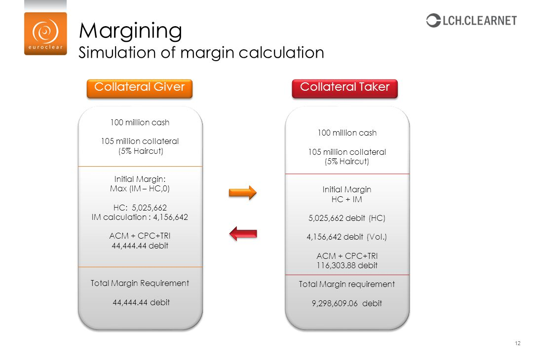Margining Simulation of margin calculation Collateral Giver