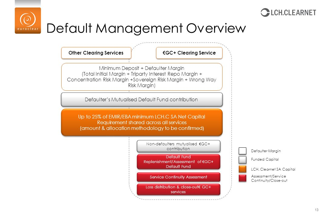 Default Management Overview