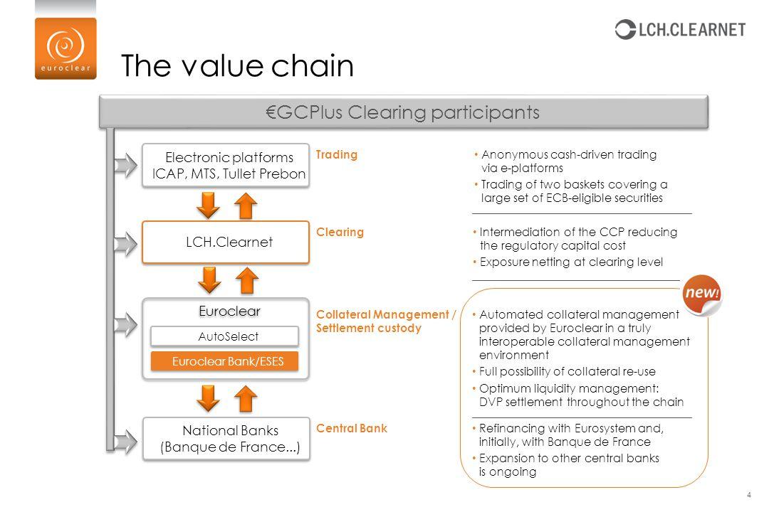 €GCPlus Clearing participants