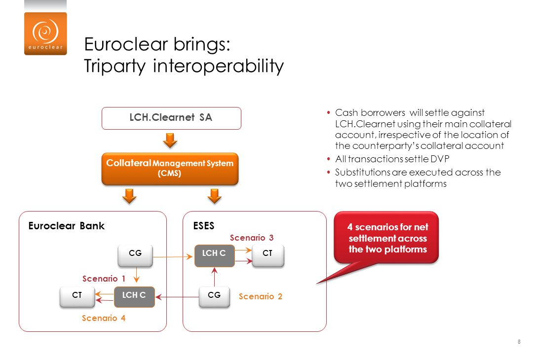 Euroclear brings: Triparty interoperability