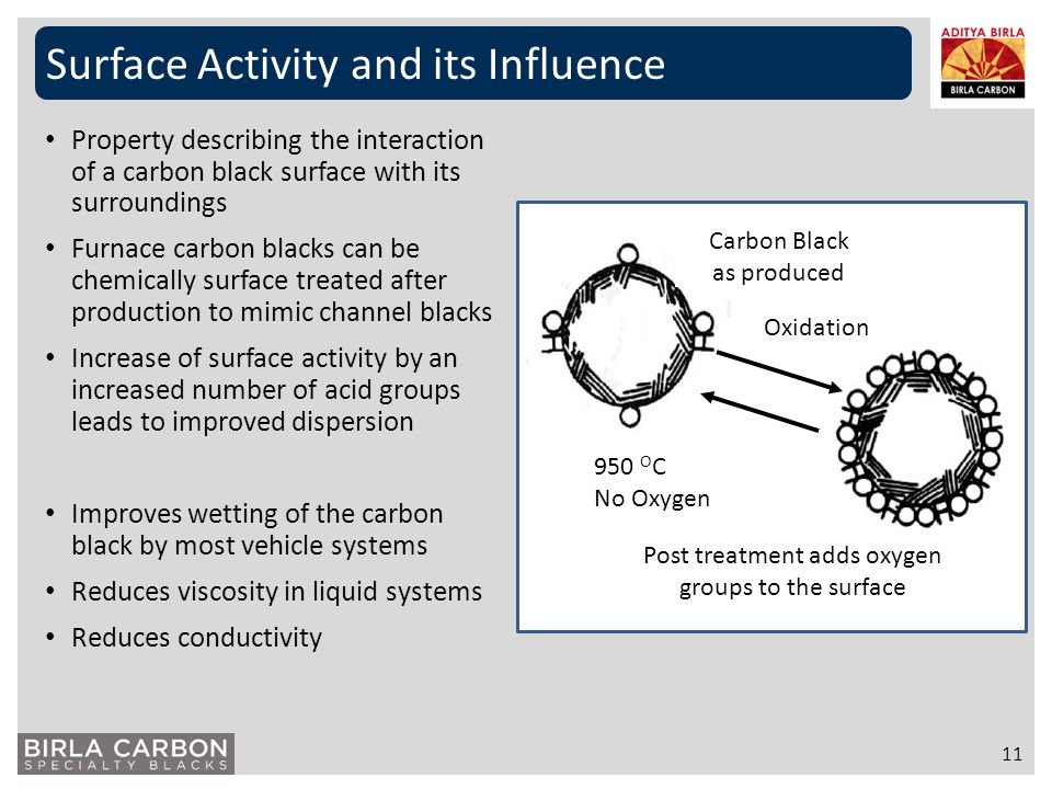 Surface Activity and its Influence