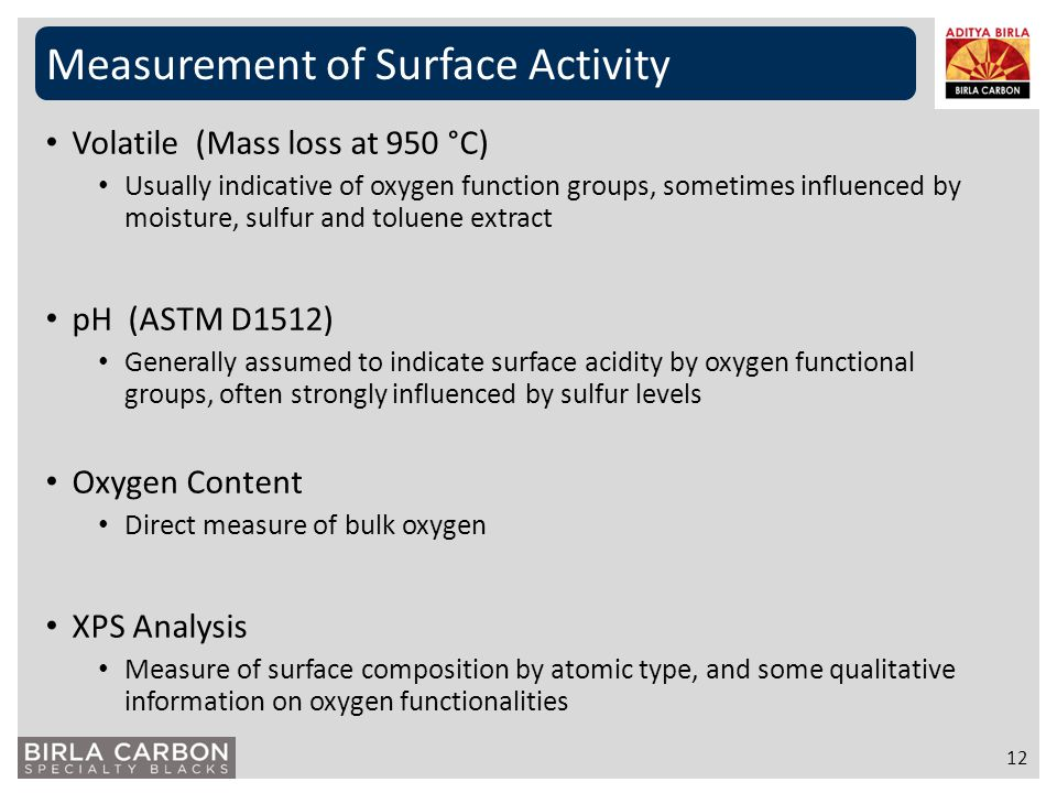 Measurement of Surface Activity