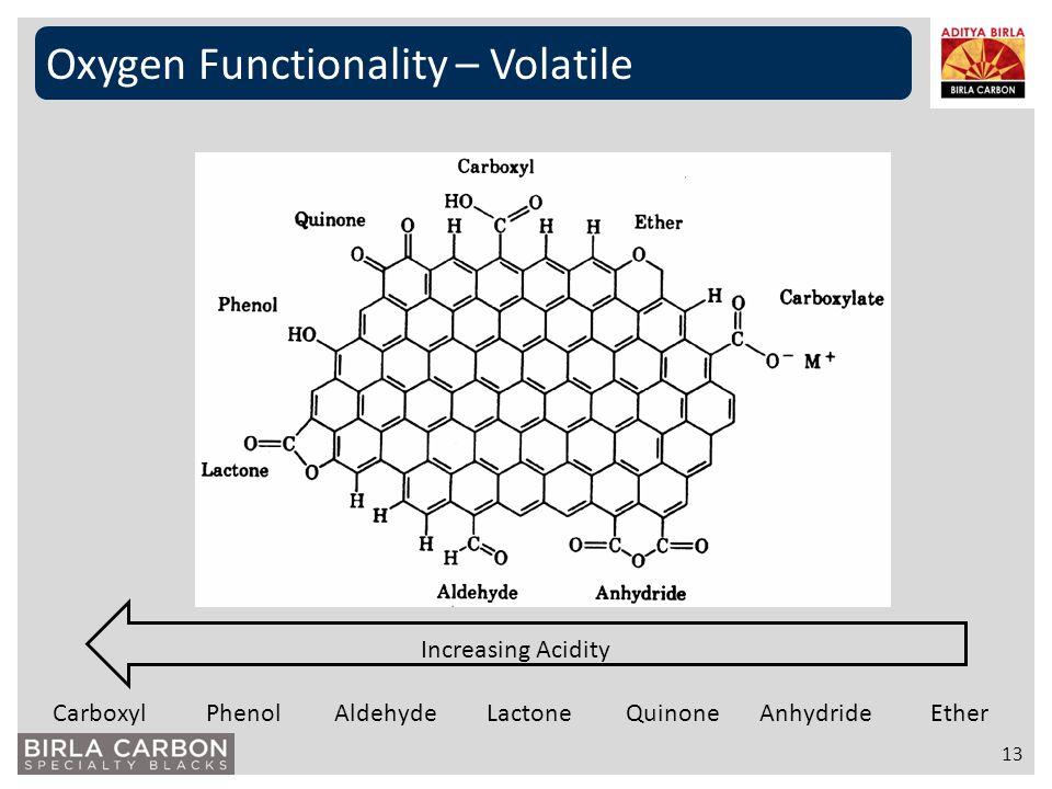 Oxygen Functionality – Volatile