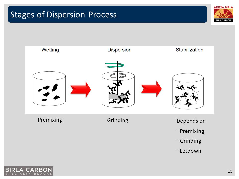 Stages of Dispersion Process