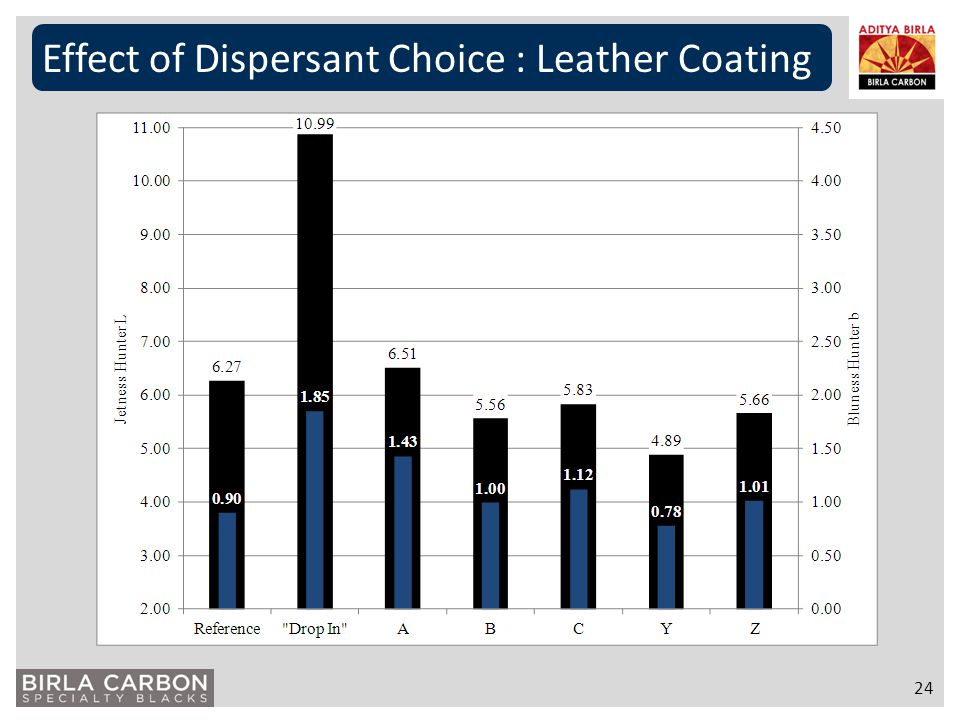 Effect of Dispersant Choice : Leather Coating