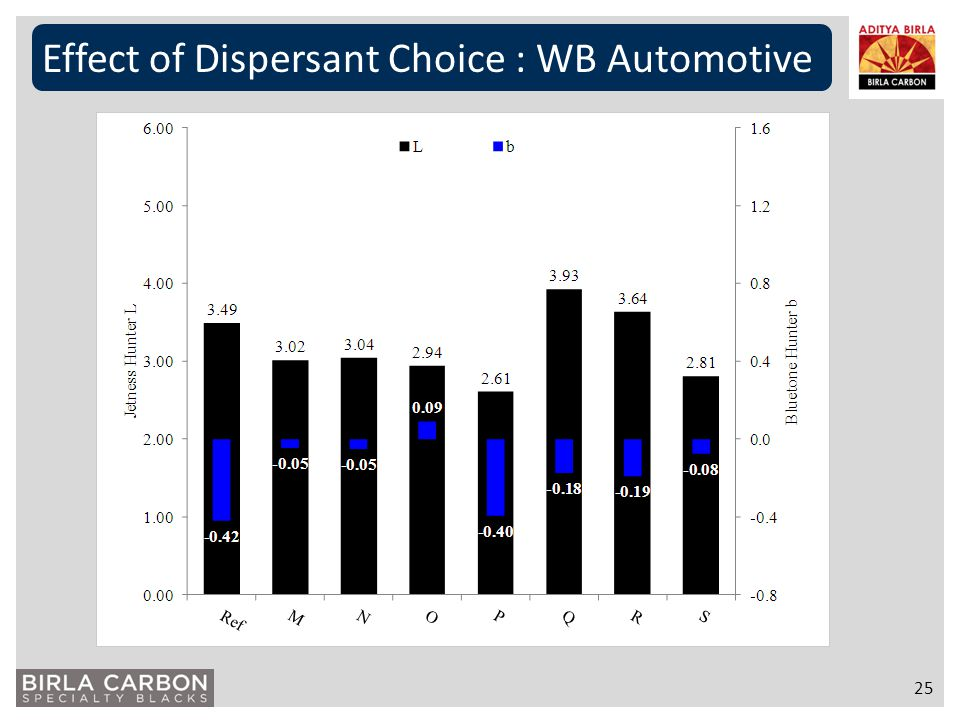 Effect of Dispersant Choice : WB Automotive