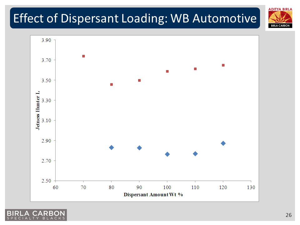 Effect of Dispersant Loading: WB Automotive