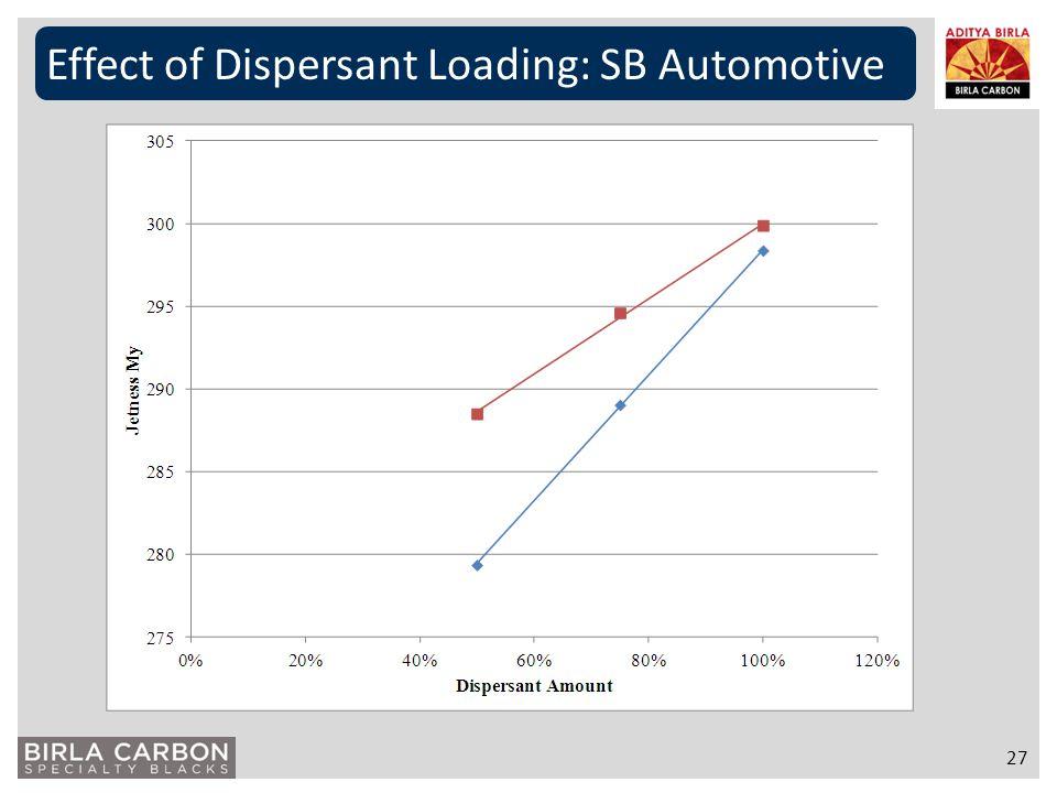 Effect of Dispersant Loading: SB Automotive