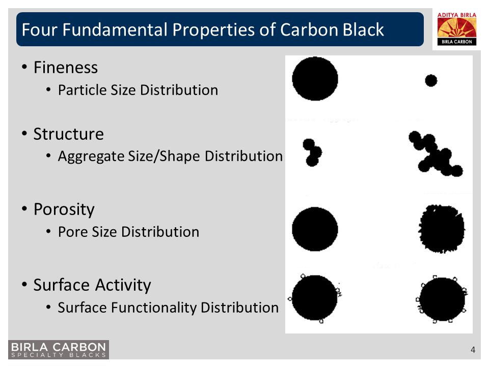 Four Fundamental Properties of Carbon Black