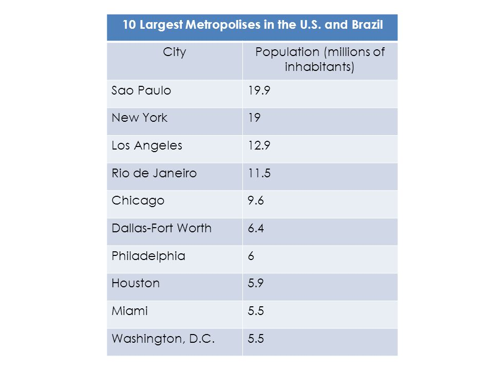 10 Largest Metropolises in the U.S. and Brazil