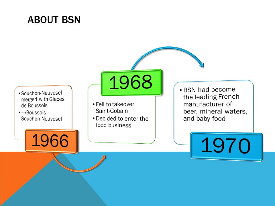 ABOUT BSN Souchon-Neuvesel merged with Glaces de Boussois. →Boussois-Souchon-Neuvesel. 1966. Fell to takeover Saint-Gobain.