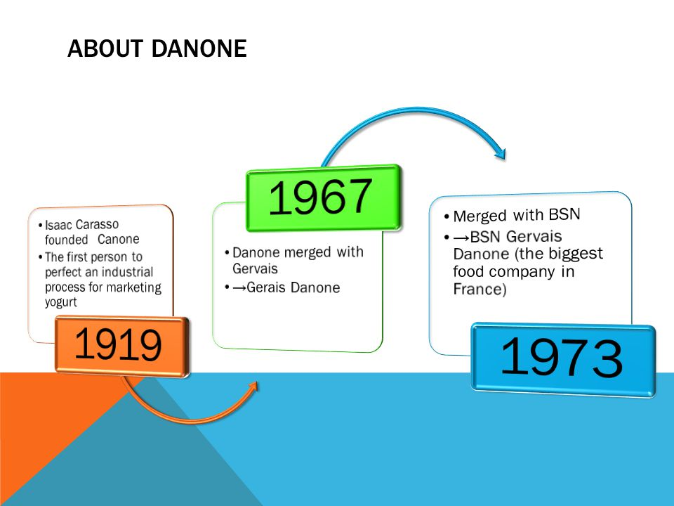 1919 1967 1973 ABOUT DANONE Isaac Carasso founded Canone