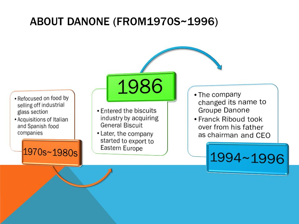 1986 1994~1996 1970s~1980s ABOUT DANONE (FROM1970S~1996)