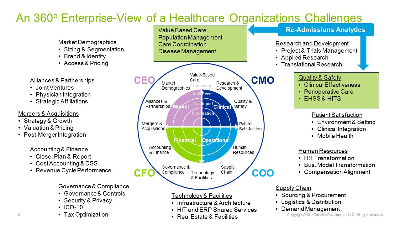 An 360o Enterprise-View of a Healthcare Organizations Challenges