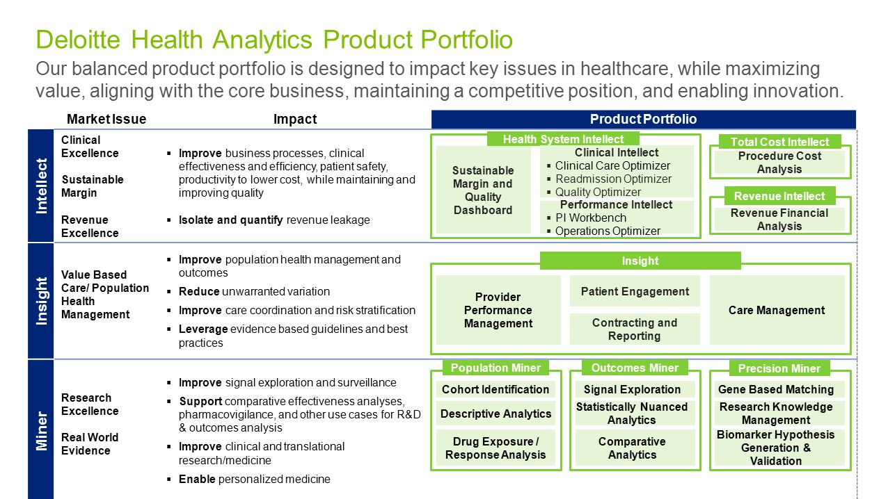 Deloitte Health Analytics Product Portfolio