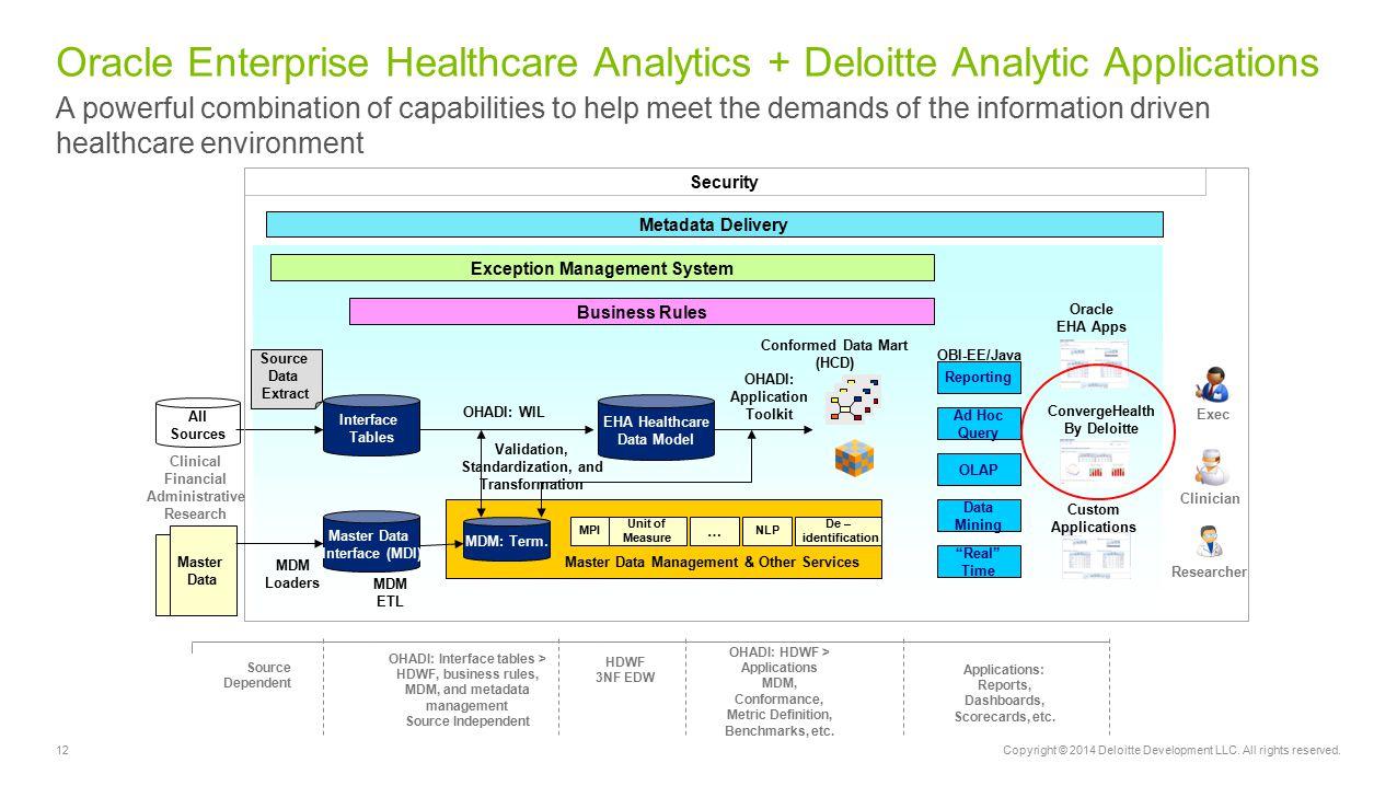 Oracle Enterprise Healthcare Analytics + Deloitte Analytic Applications
