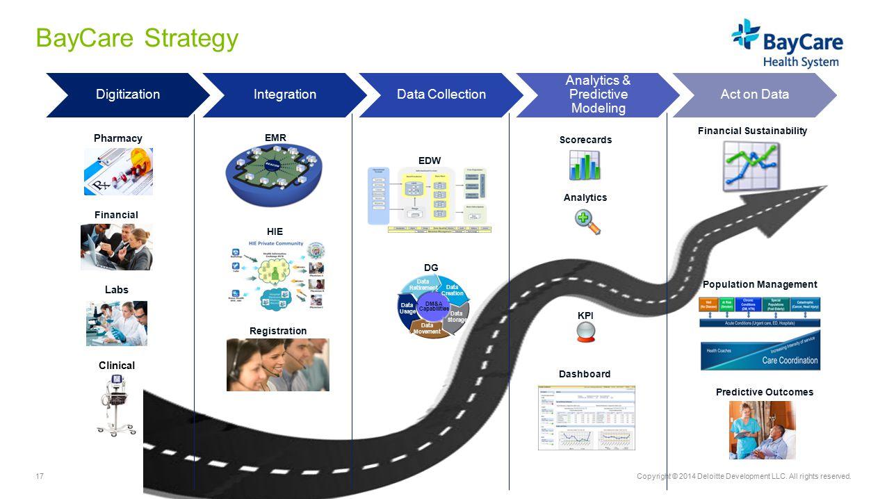 Analytics & Predictive Modeling