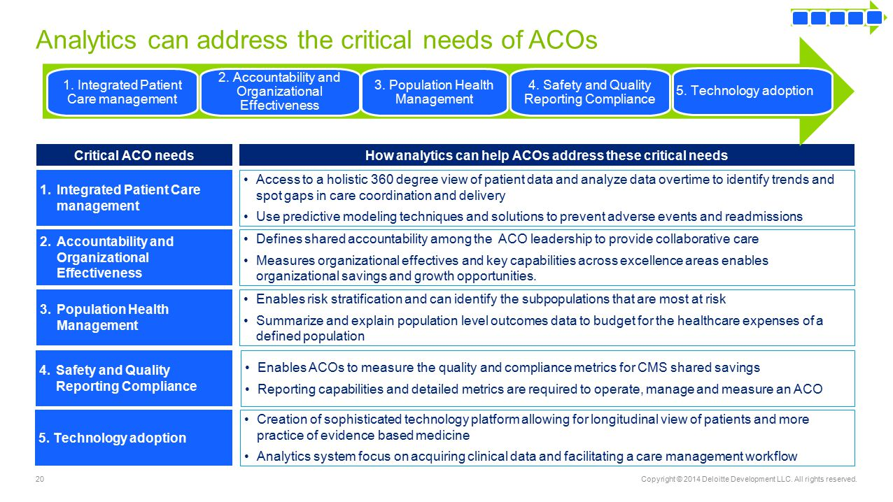 Analytics can address the critical needs of ACOs