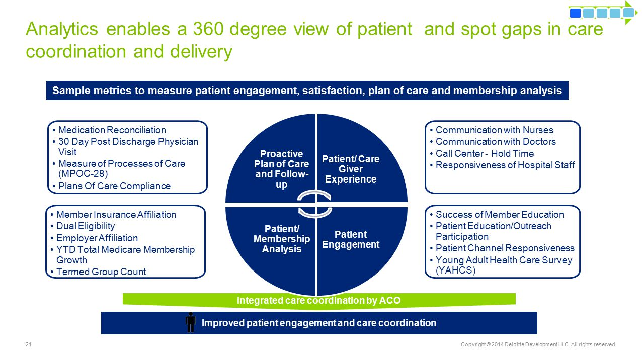 Integrated care coordination by ACO