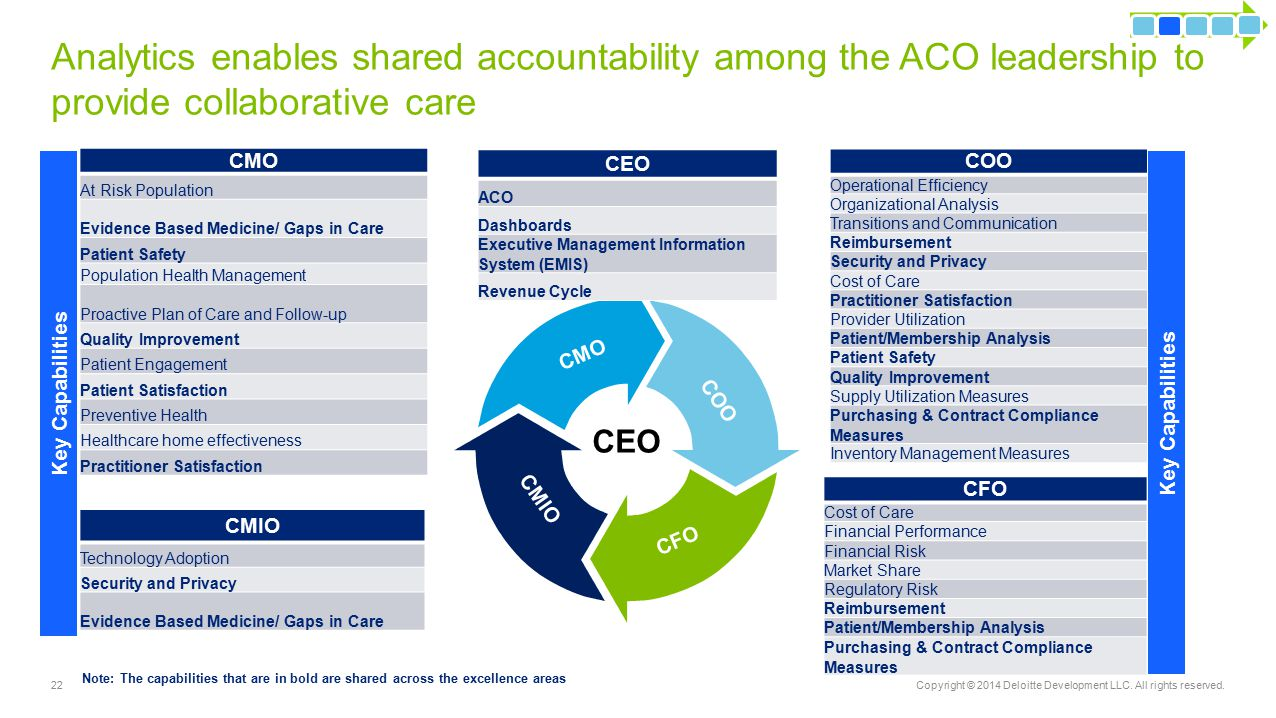 Analytics enables shared accountability among the ACO leadership to provide collaborative care