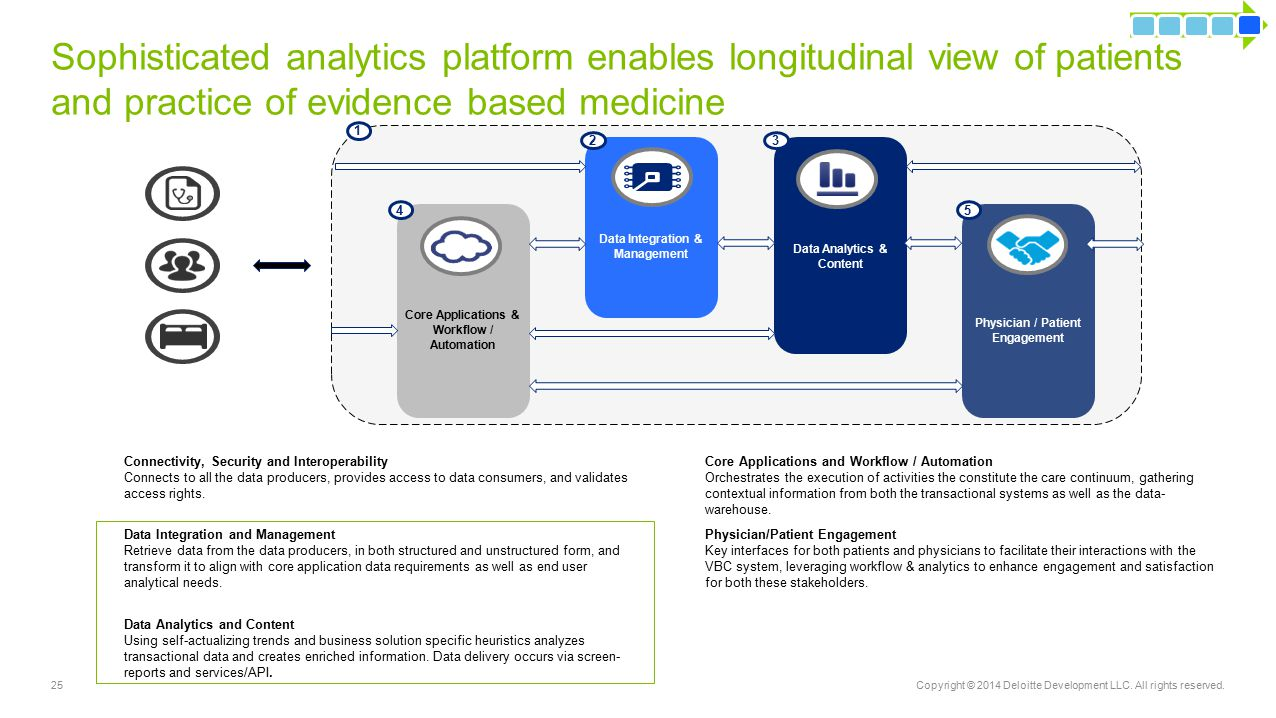 Sophisticated analytics platform enables longitudinal view of patients and practice of evidence based medicine