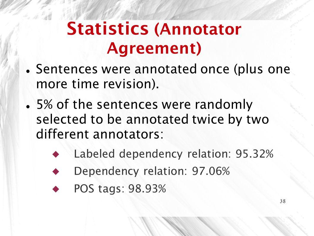 Statistics (Annotator Agreement)