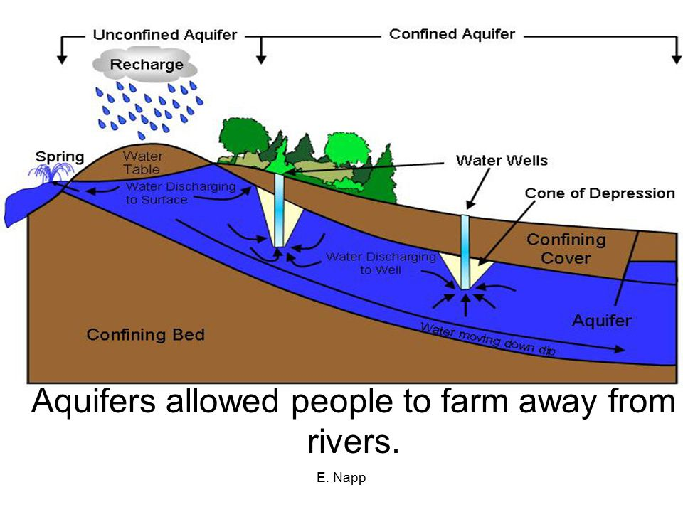 Aquifers allowed people to farm away from