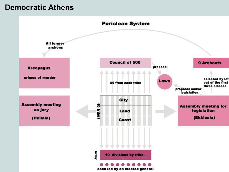 Democratic Athens