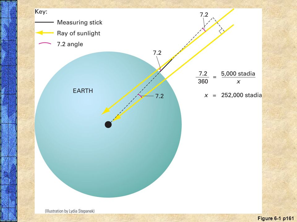 FIGURE 6.1 Eratosthenes's Measurement of the Earth Eratosthenes knew that, on June 21, a ray of light entering a well at the city of Syene cast no shadow because the sun was directly above. At Alexandria, 5,000 stadia away, also at noon, a parallel sun ray cast a shadow of 7.2 degrees on the ground next to a measuring stick. Using the law of congruent angles, Eratosthenes reasoned that 1/50th of the earth痴 circumference was 5,000 stadia, and therefore the circumference of the earth was 250,000 stadia. His result (24,427 miles, or 39,311 km) was less than 2 percent from the correct figure of 24,857 miles (40,000 km).