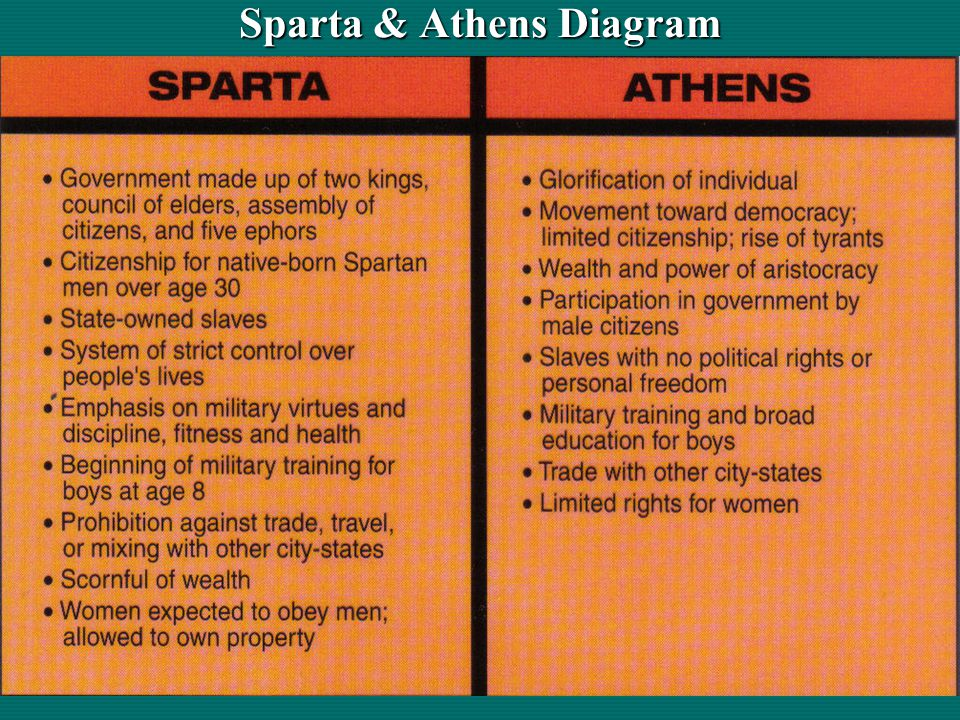 the differences between athens and sparta