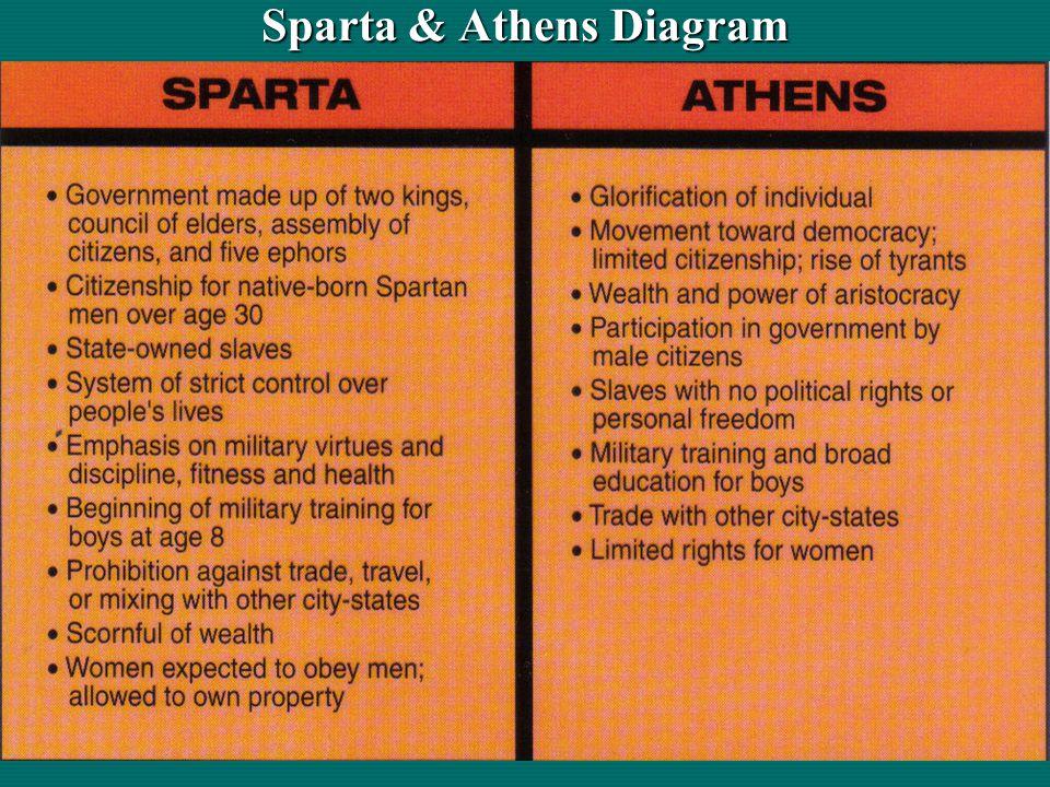 Sparta & Athens Diagram